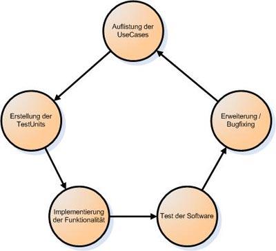 Software-Entwicklungszyklus